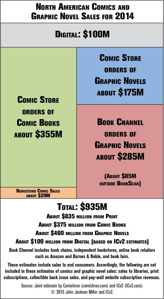 North American Comics & Graphic Novel Sales for 2014